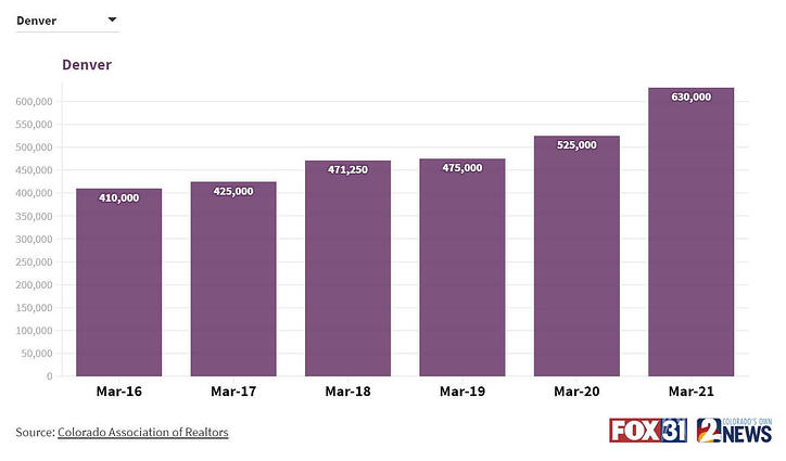 Denver Home Pricing March2021 (1)