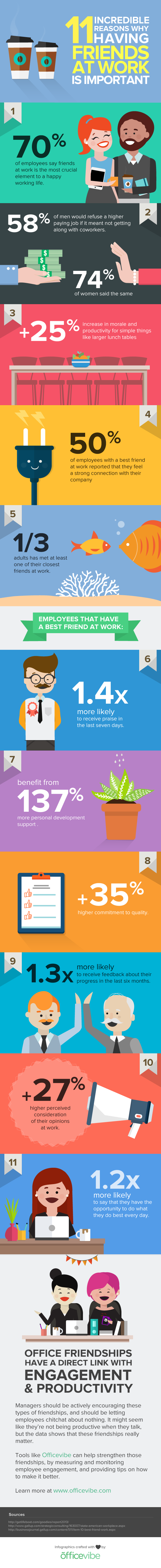 11 Incredible Reasons Why Having Friends At Work Is Important (INFOGRAPHIC)